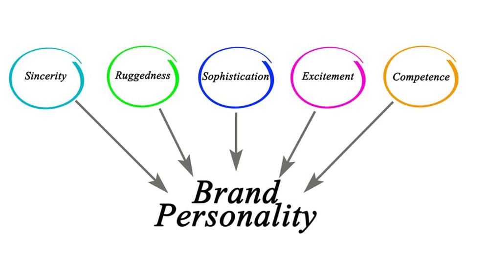 Branded behaviour